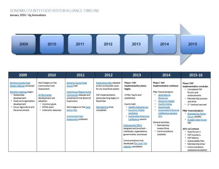FAP Timeline6